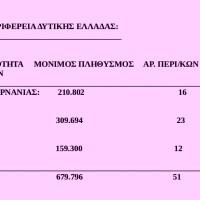 Πόσοι περιφερειακοί σύμβουλοι εκλέγονται στην ΠΕΡΙΦΕΡΕΙΑ ΔΥΤΙΚΗΣ ΕΛΛΑΔΑΣ